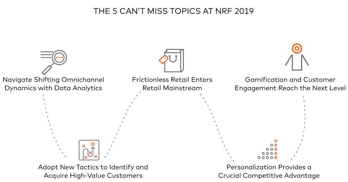 The 5 Can't Miss Topics at NRF 2019 | Mastercard Data & Services