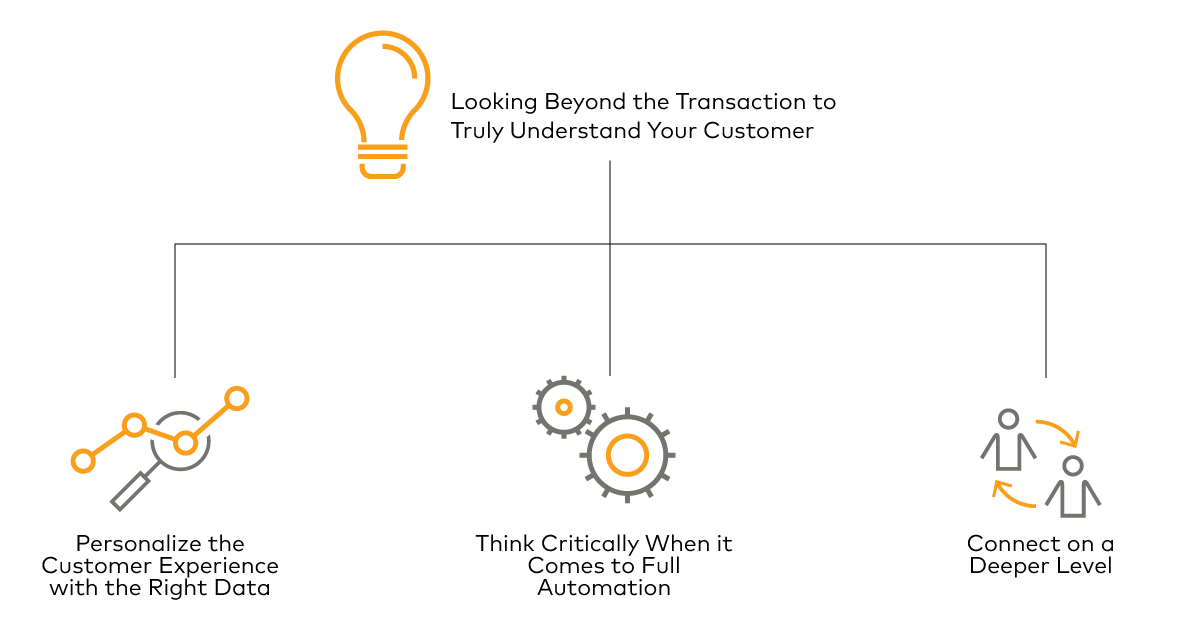 Looking Beyond the Transaction Compendium Personalization Consumer Experience