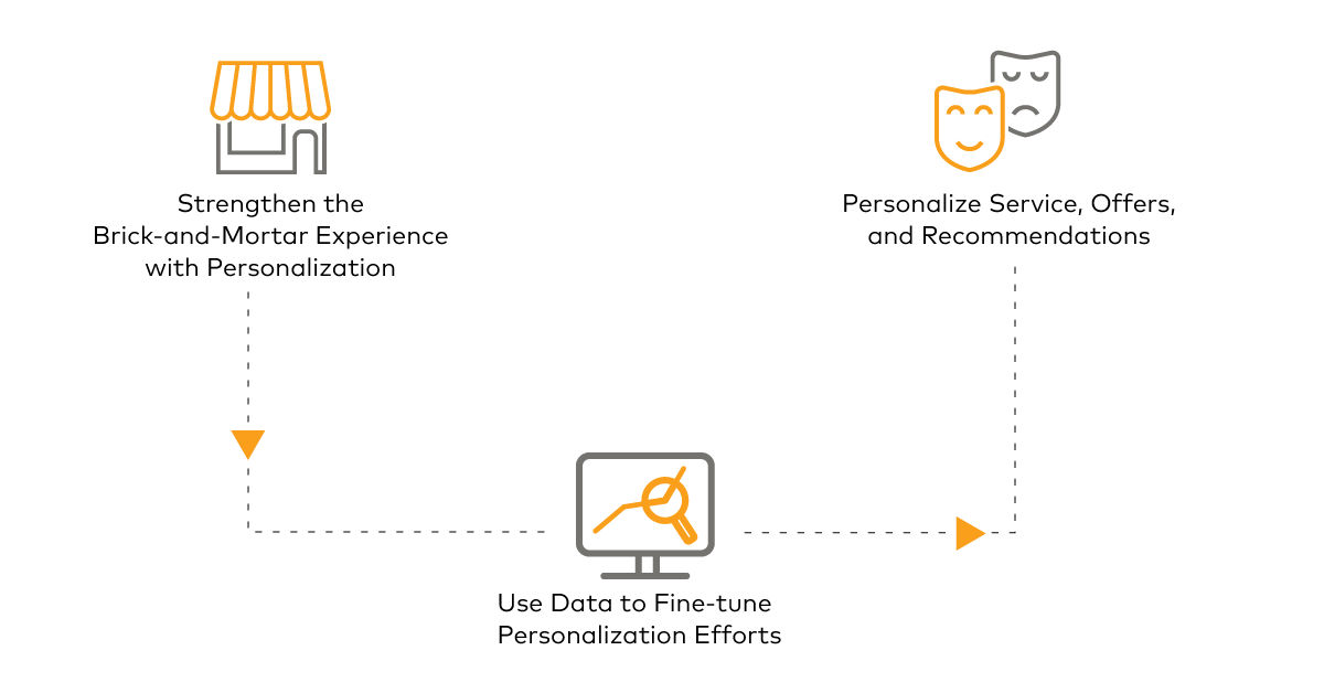 Personalization in-store brick and mortar customer experience