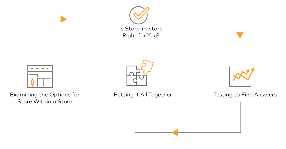 The-Value-of-Store-In-Store-Concepts