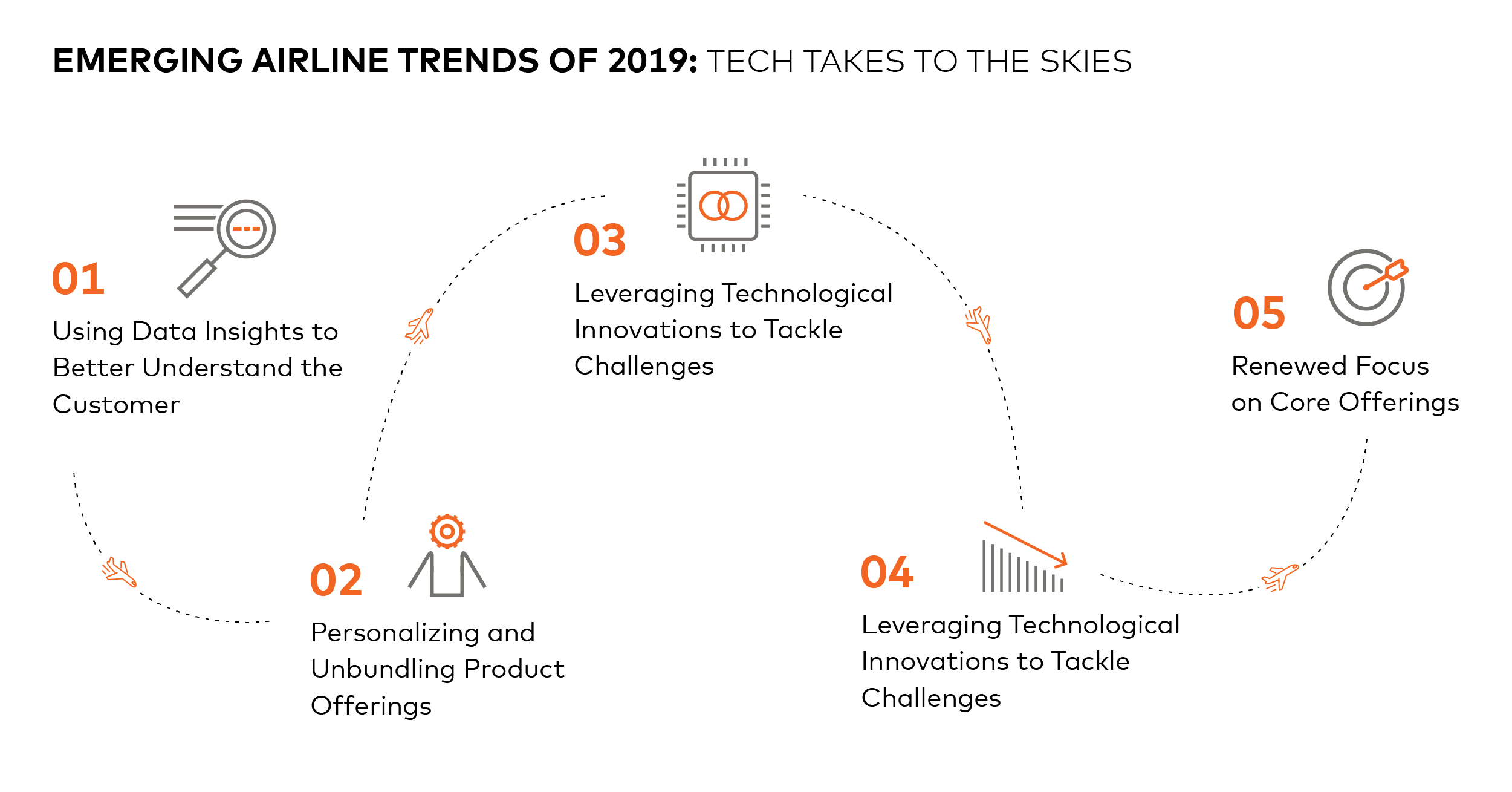 Emerging Airline Trends of 2019