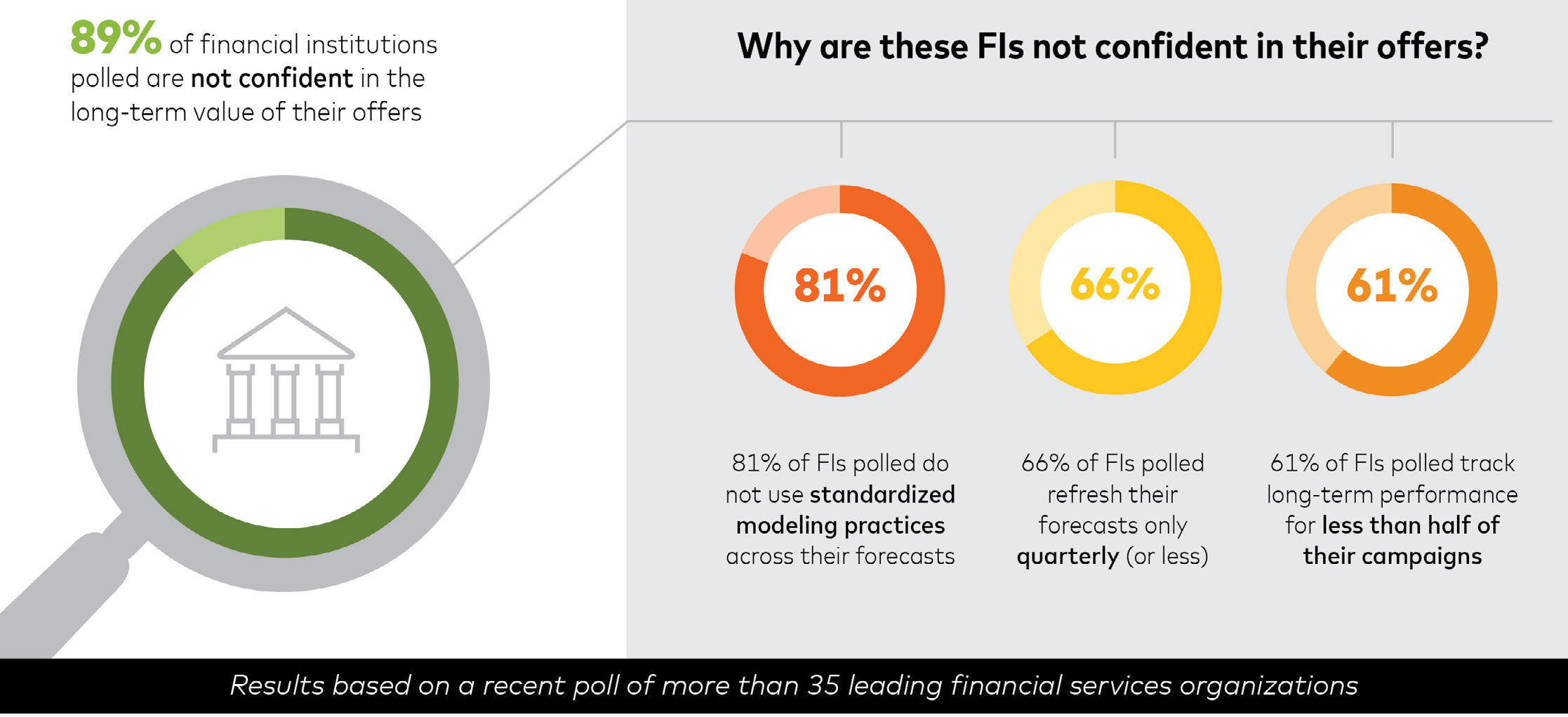 Crisis in Financial Services Graphic
