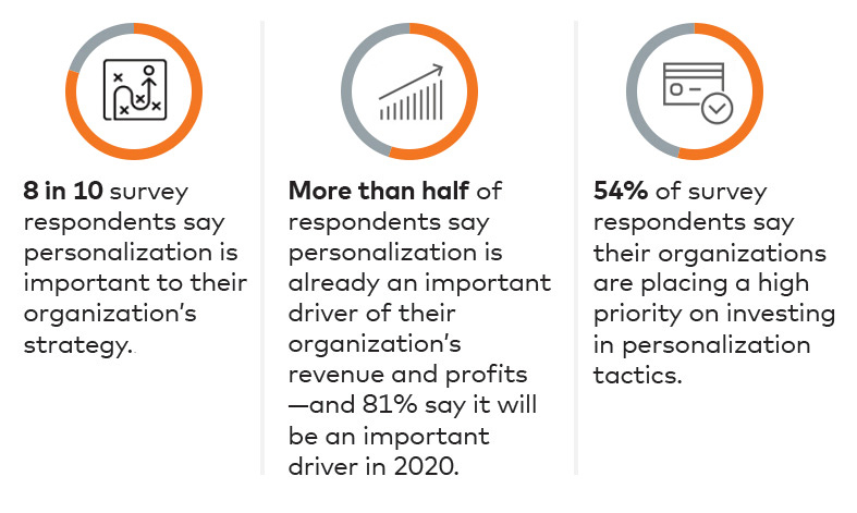 Personalization Study: Key Finds