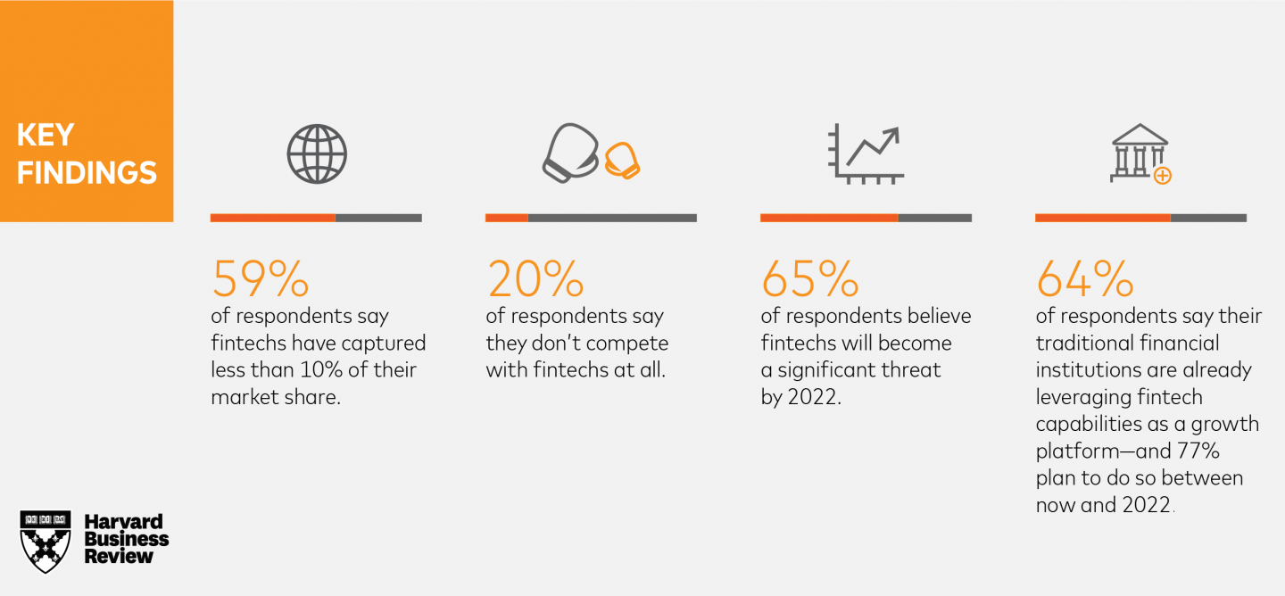 HBR Fintech Report Key Findings
