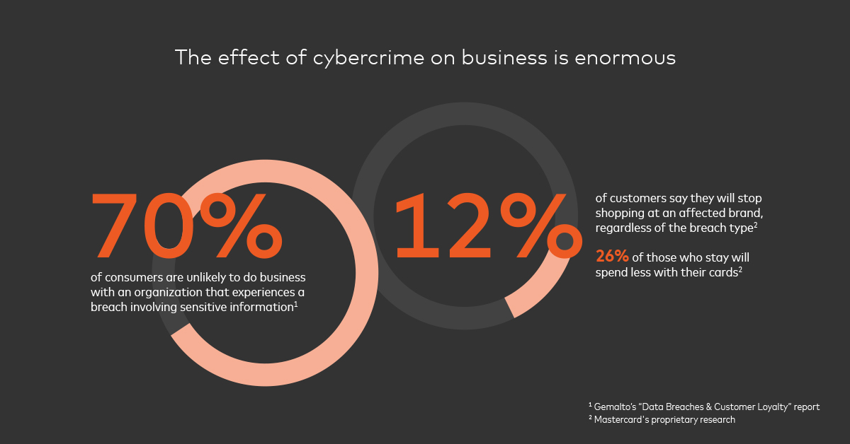 The effects of cybercrime are enormous- How to Evolve to Beat Cybercrime